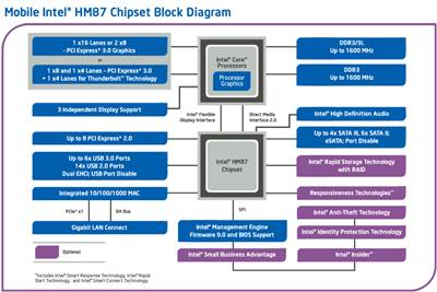Intel HM87 Express Chipset