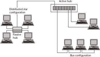 Passive Hub